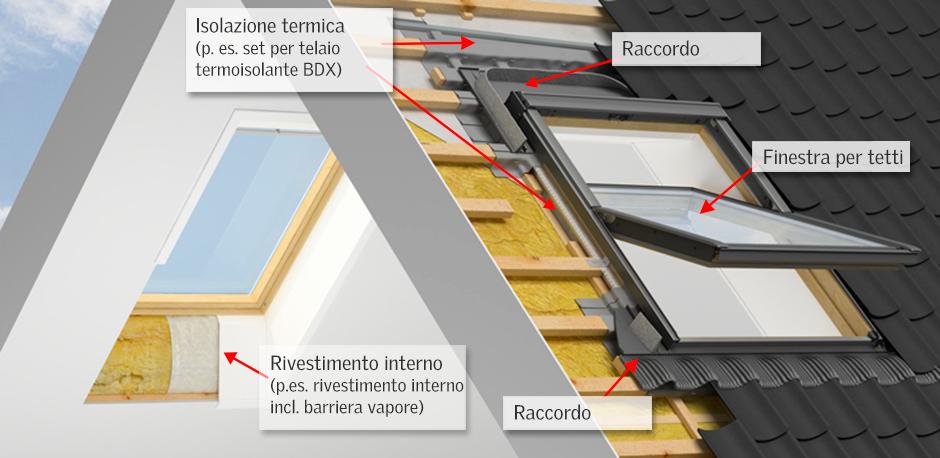 Soluzioni velux per la sostituzione dei lucernari for Montaggio velux costo