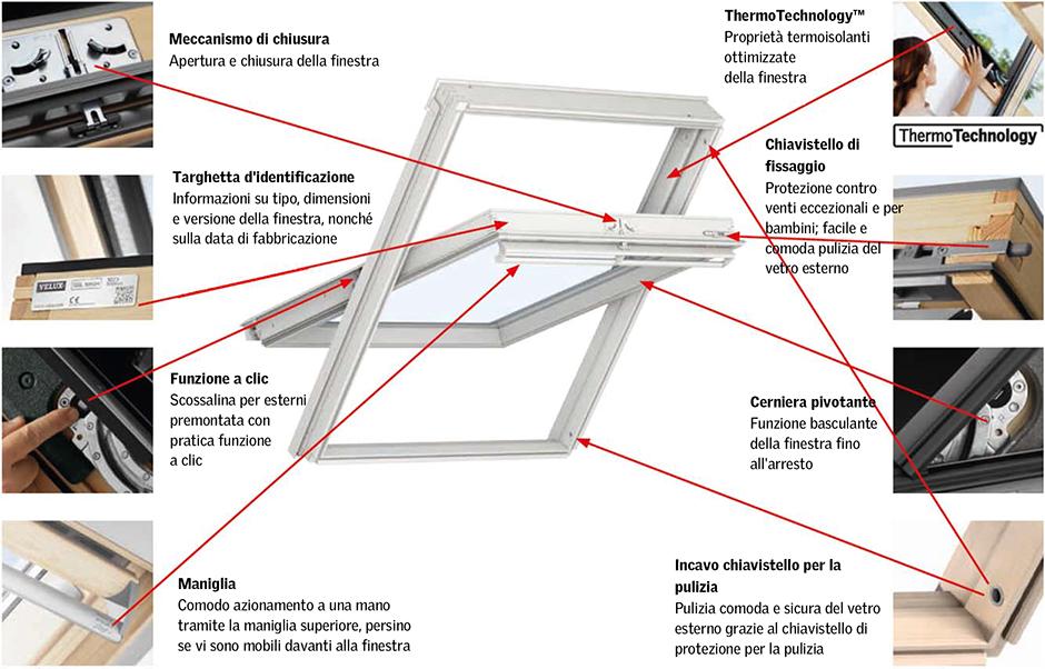 Dati tecnici per finestre con apertura a bilico velux for Finestre tipo velux prezzi