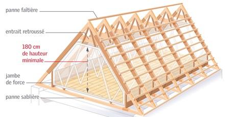 Conseils de rénovation et aménagement de combles | VELUX