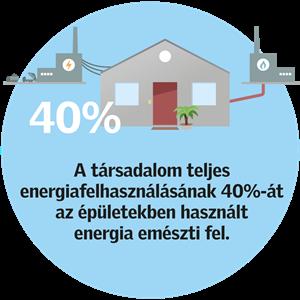 energiafelhasználás