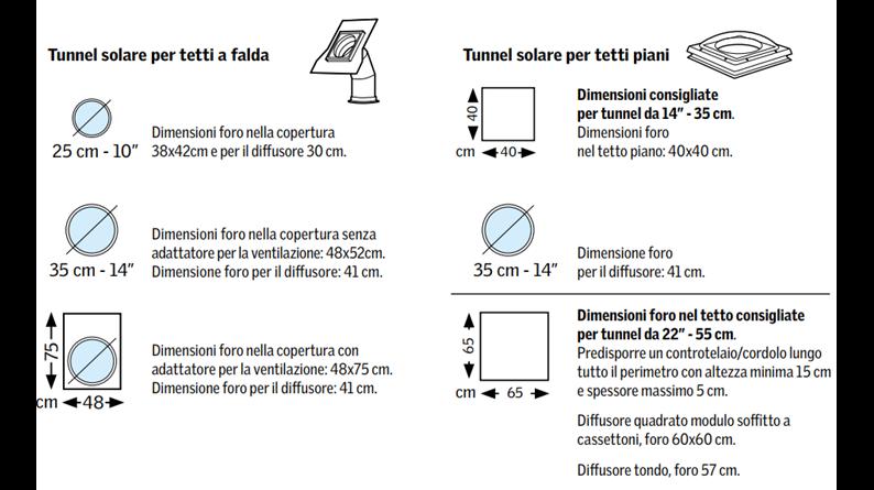 Trova le misure del tunnel solare velux for Velux misure