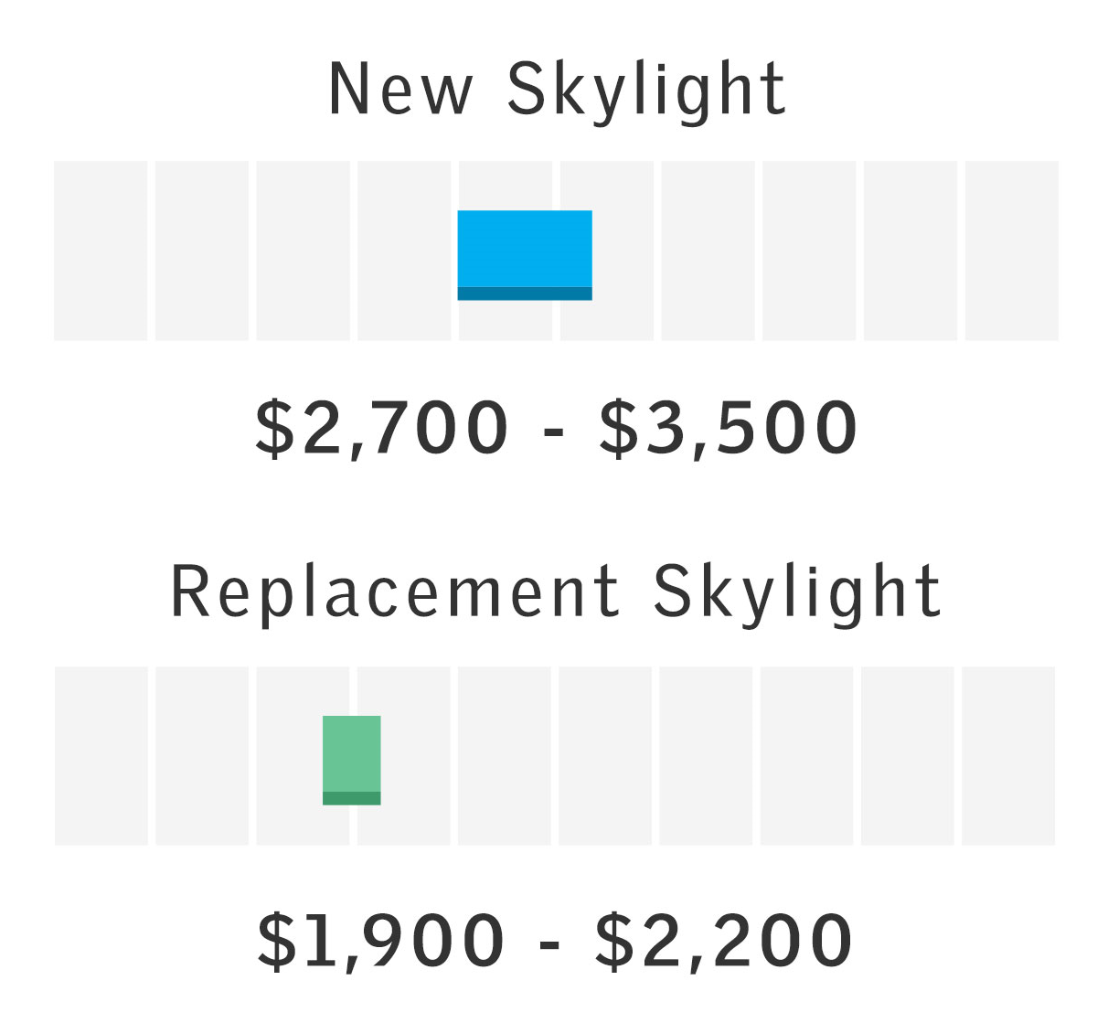 Price range for a single solar powered skylight