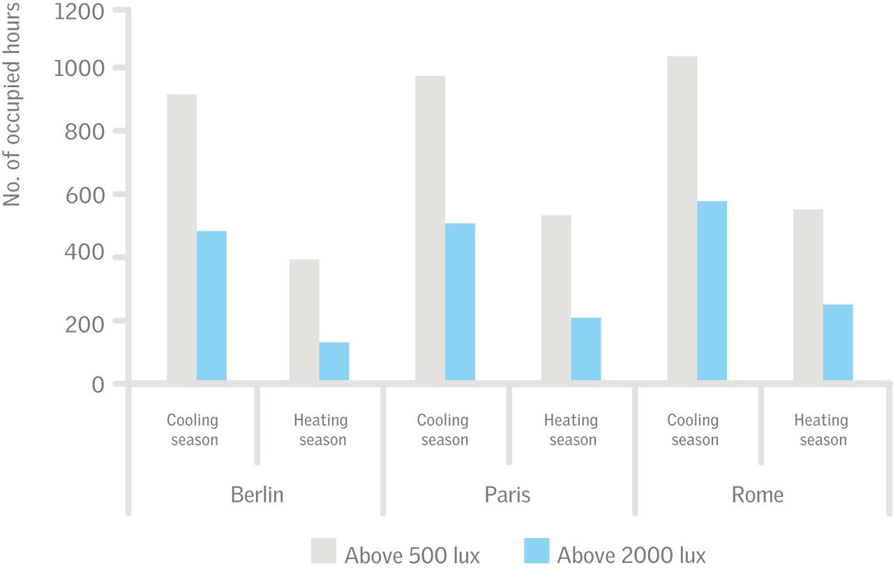 Top 3 Techniques to Get Energy Efficient Lighting