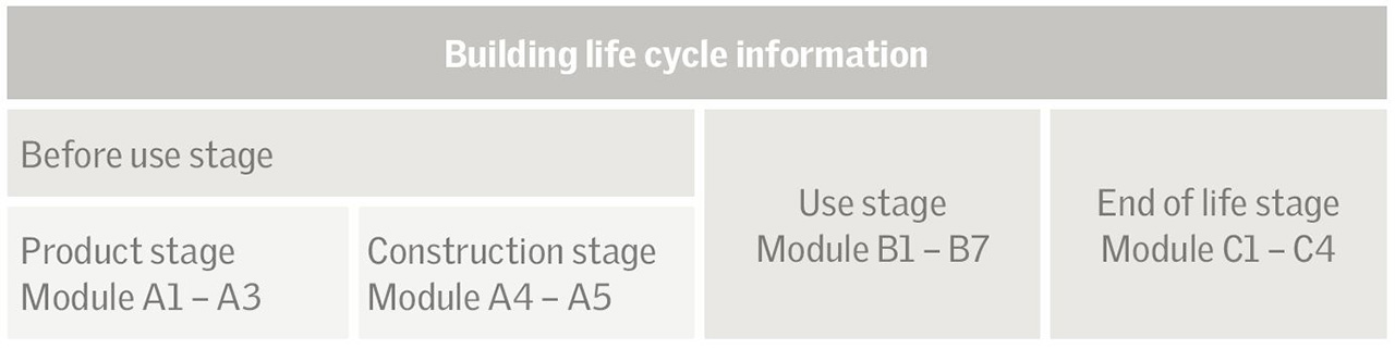 Image Result For Life Cycle Sustainability Assessment Unep