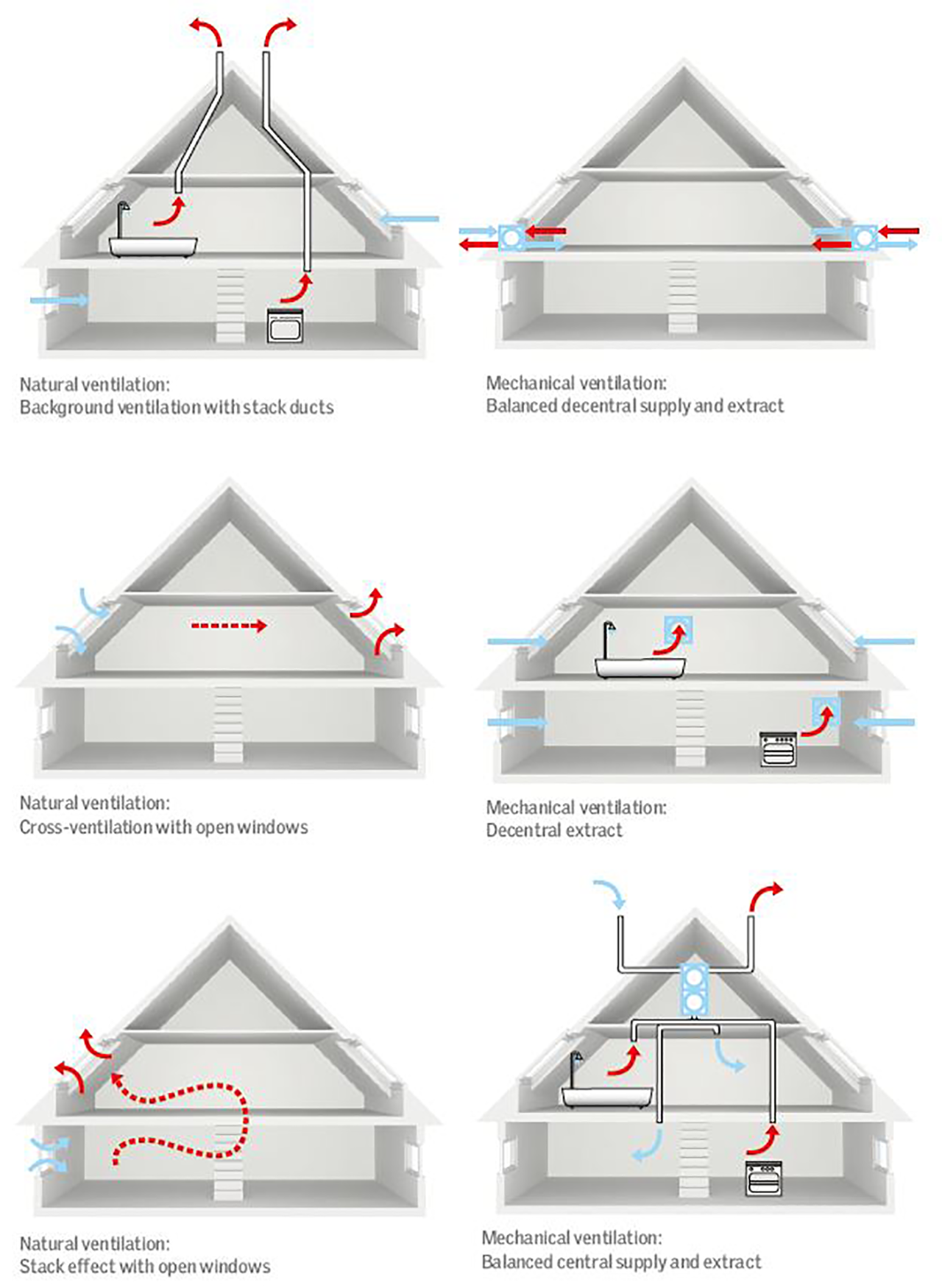 Ventilation And Ventilation Systems Daylight Energy And