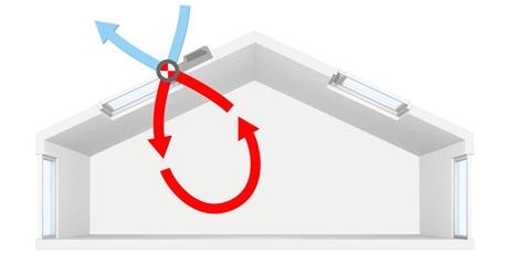 Velux smart ventilation con recupero di calore for Montaggio velux