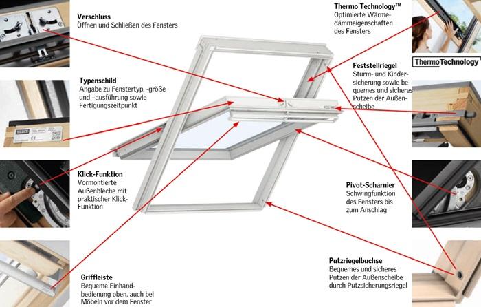 Schwingfenster detail  Technische Details für VELUX Schwingfenster