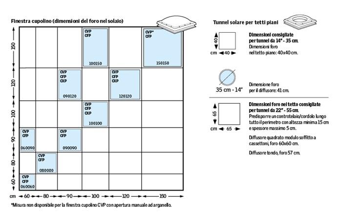 Tabelle delle equivalenze per la scuola primaria matika frakce for Finestre velux misure standard