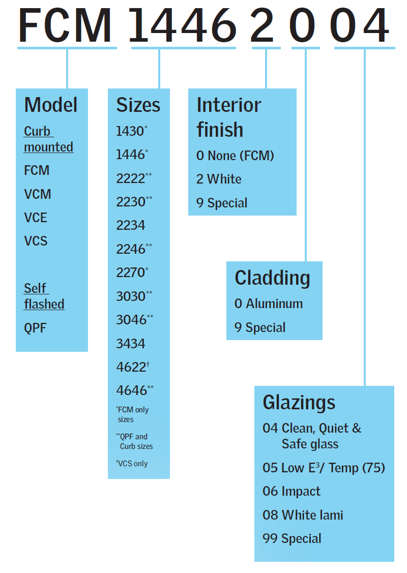Curb Mounted Skylight Size Chart