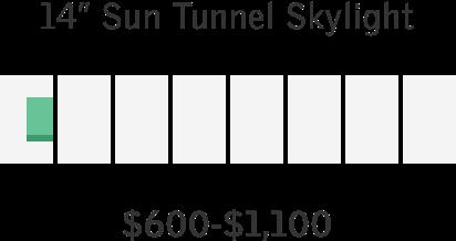 VELUX Price Ranges for Single Skylight Install