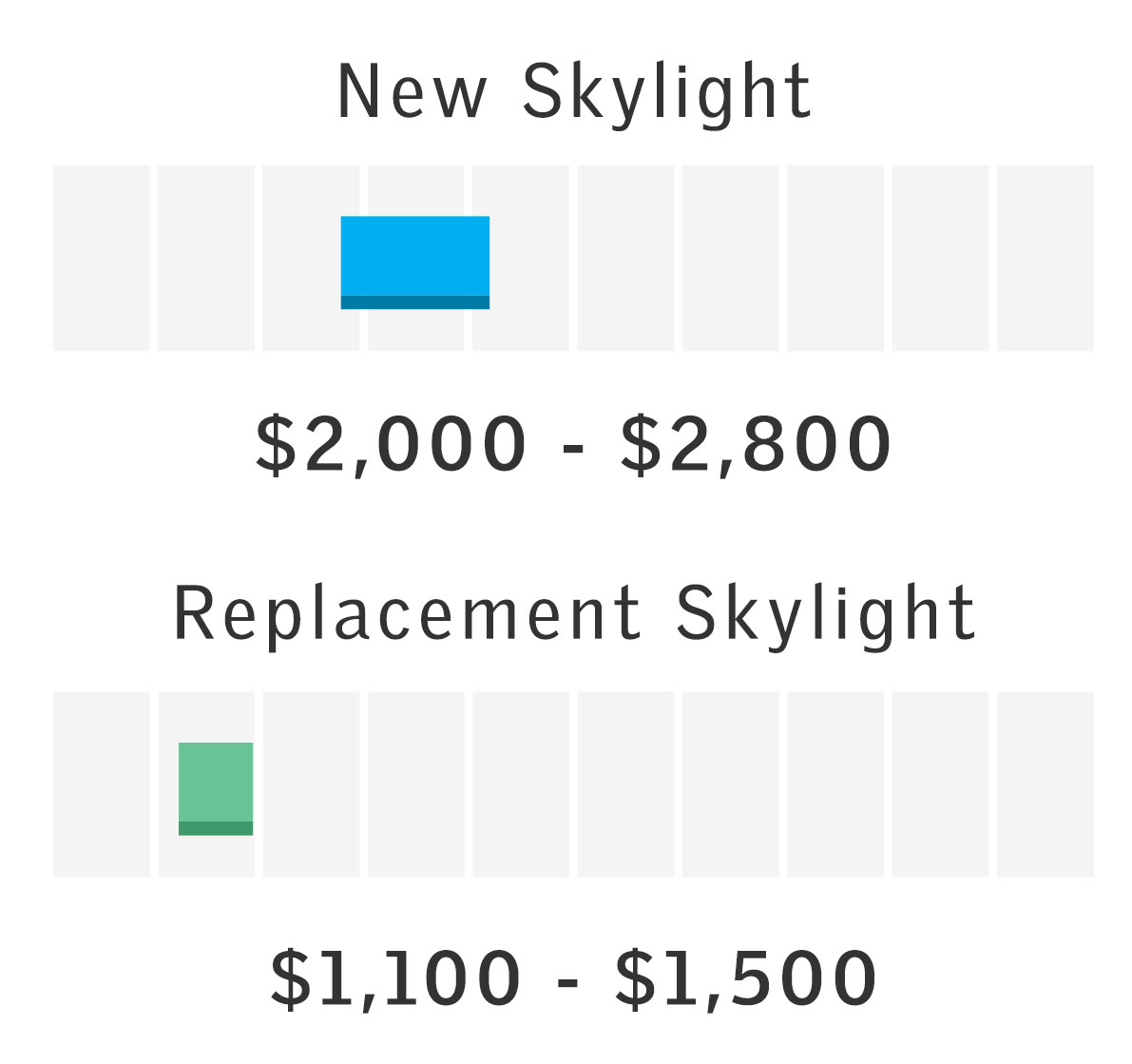 Price range for Energy Performance Model Skylight