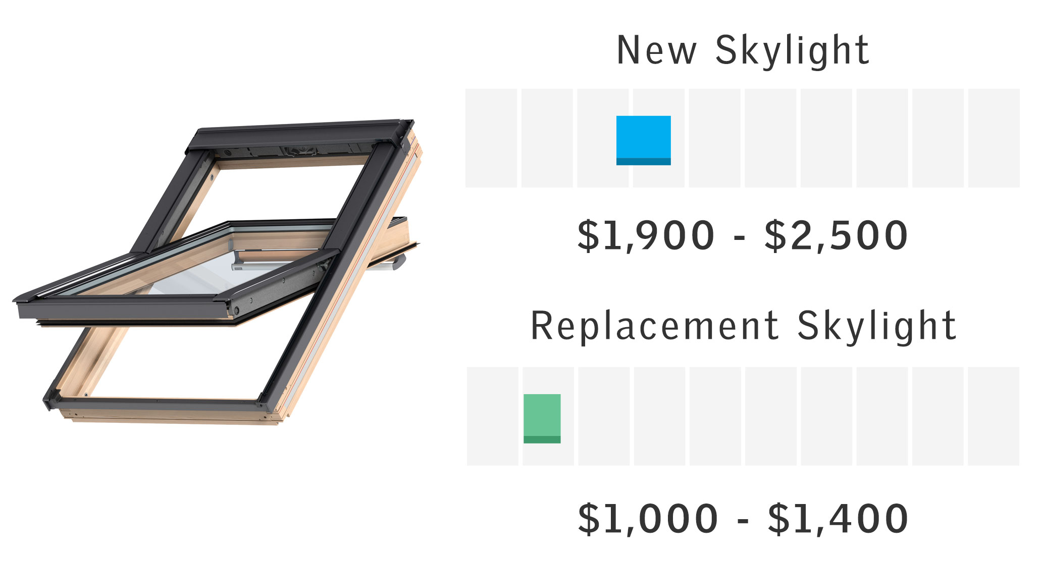 labor cost to install replacement windows fiberglass centerpivot roof window velux price ranges for single skylight install